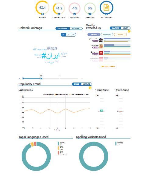 نتایج جست وجوی هشتگ تهران با استفاده از ابزار hashtgify