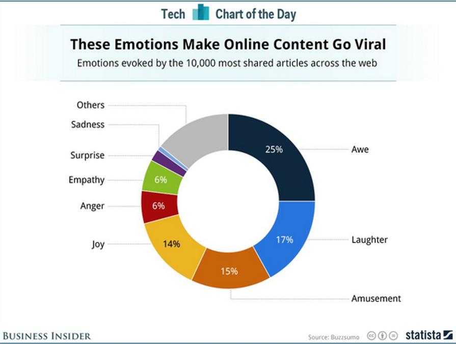 رابطه نقطه احساسات با ویروسی شدن محتوا