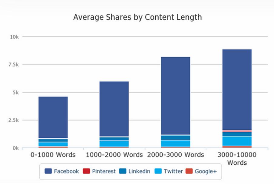 محتوای طولانی میتواند باعث افزایش اشتراک در شبکههای اجتماعی شود