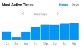 instagram users most active times
