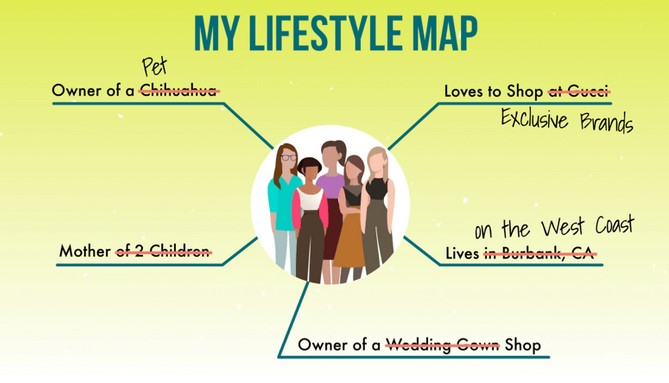a kind of lifestyle map for content idea