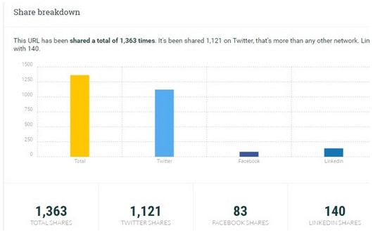 postreach share breakdown bars